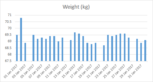 A chart of my weight on each of the days in January 2017